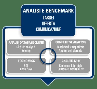Analisi Benchmark | Marco Casella | marcocasella.it